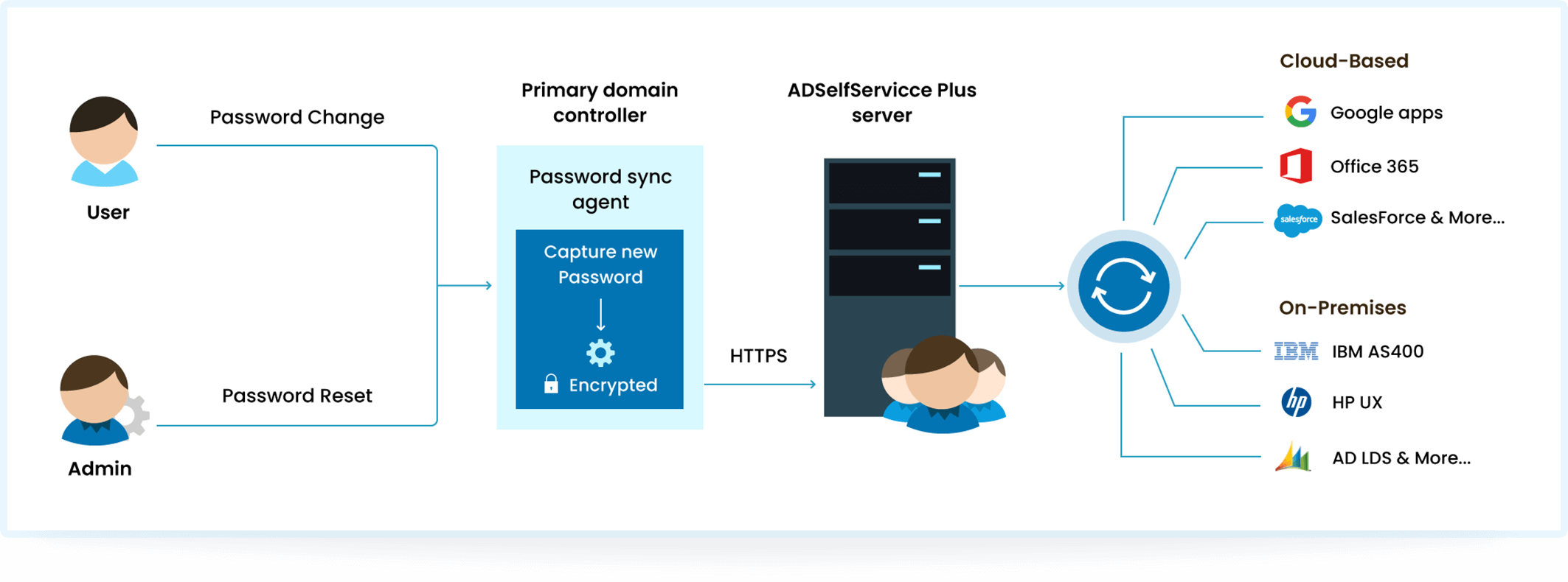 ADSelfService Plus in action