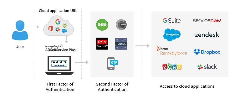 Service provider(SP) initiated login