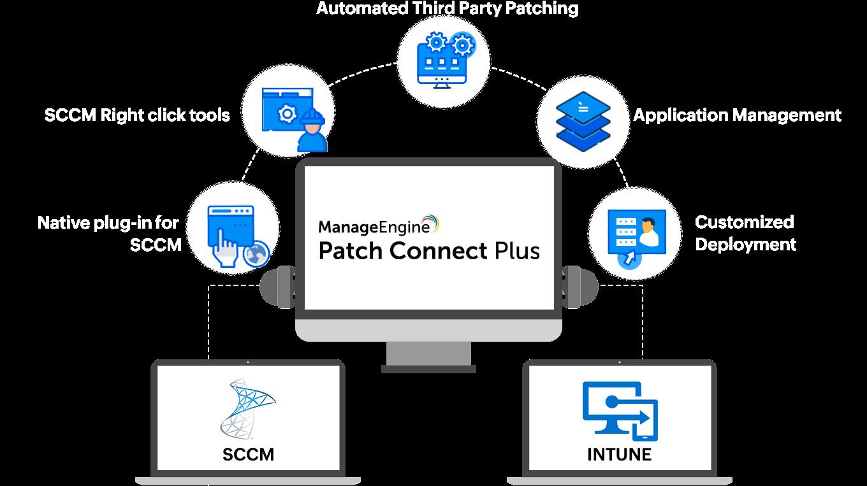 3rd party patch management SCCM