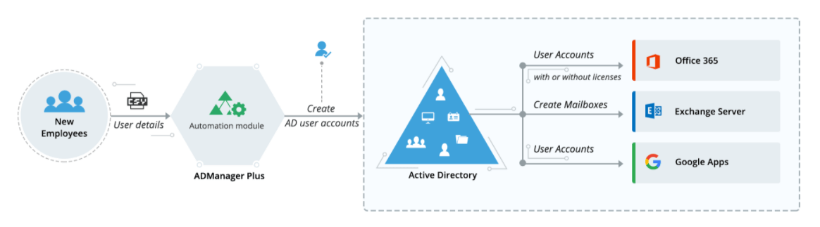 automate user creation