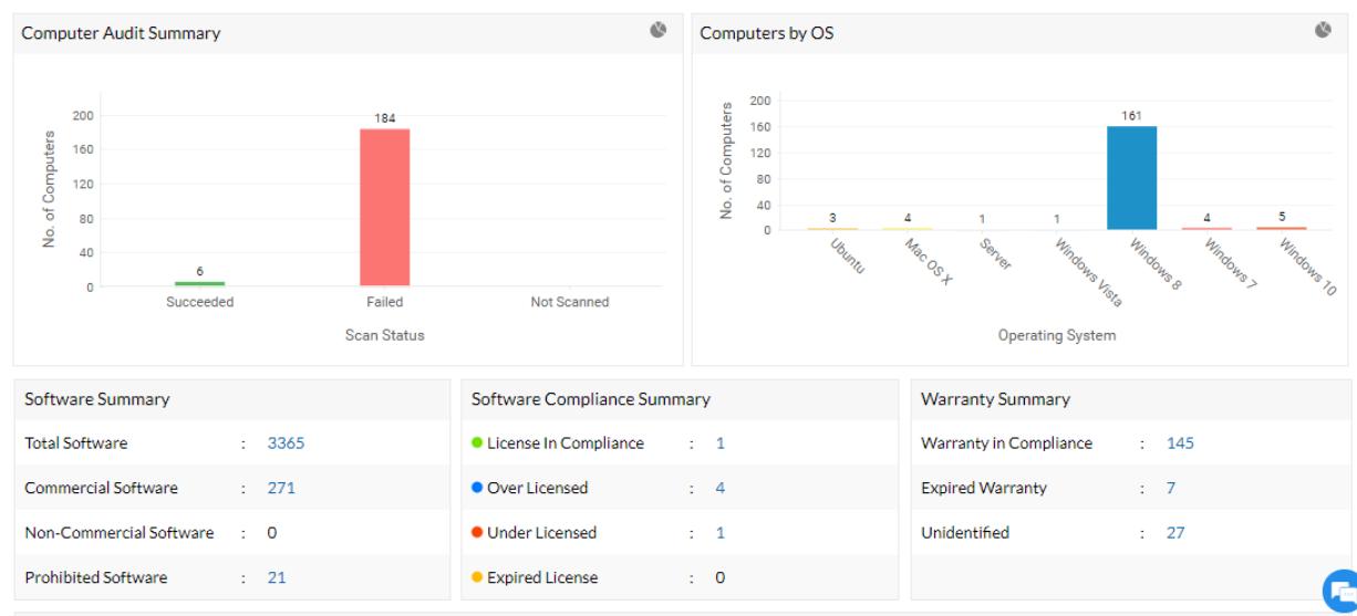 Desktop Central's software asset management