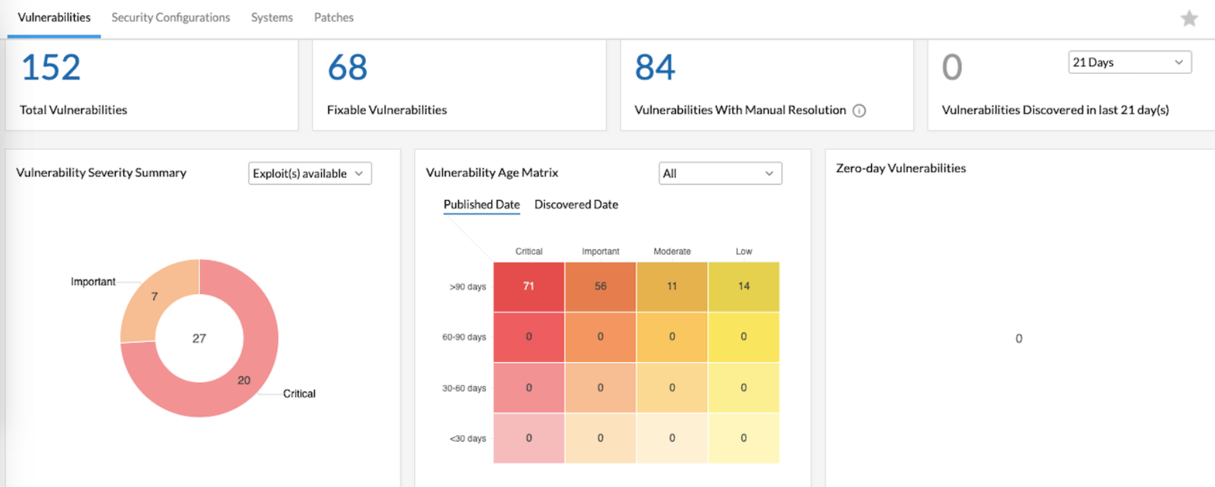 Vulnerability and patch management dashboard