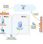 Desktop Patch Management Architecture