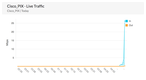 Cisco Live Traffic