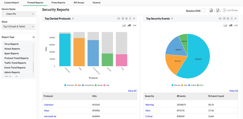 Rapports des journaux de sécurité Cisco - ManageEngine Firewall Analyzer