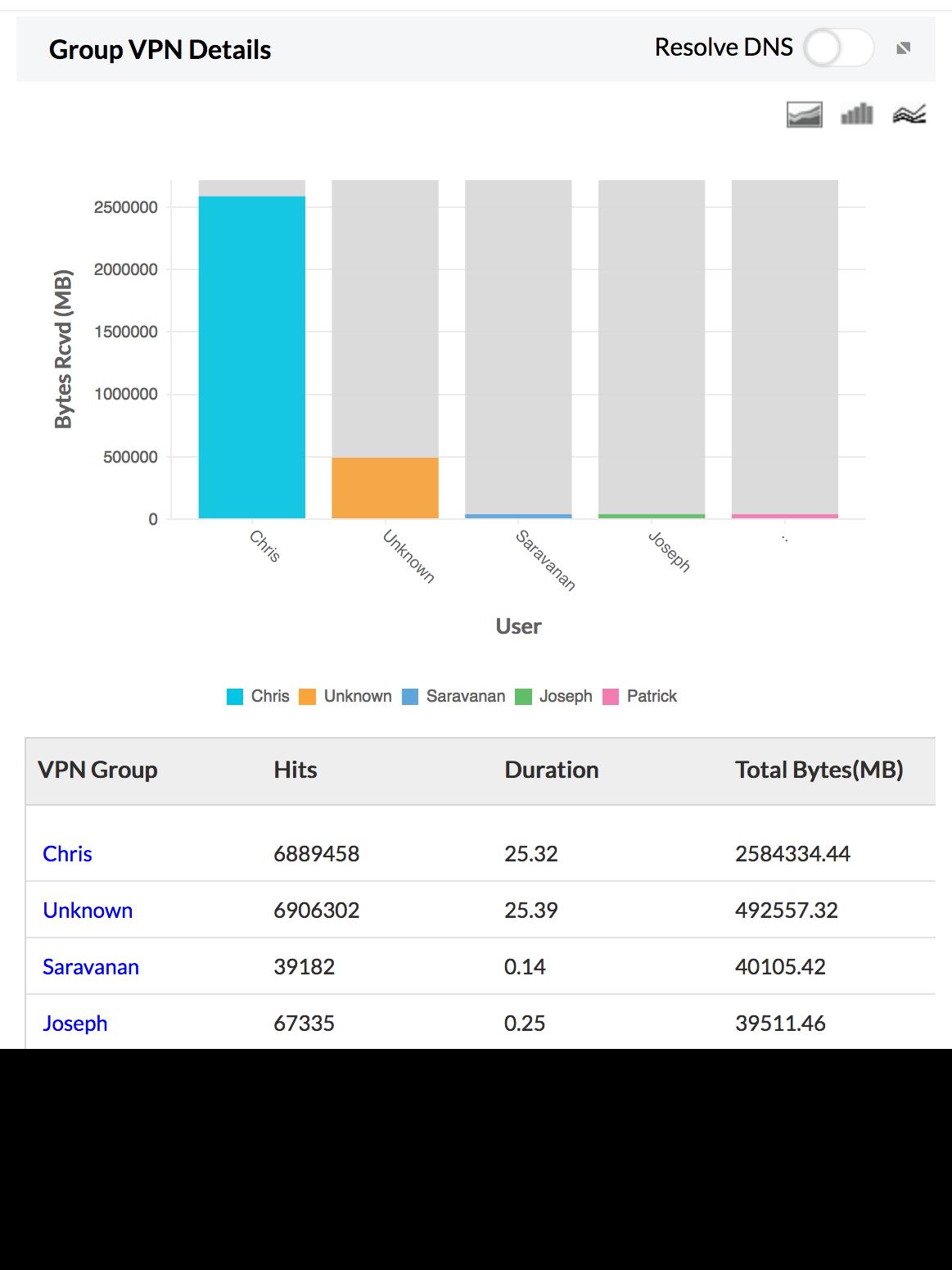 Rapports VPN de groupe d'utilisateurs - ManageEngine Firewall Analyzer