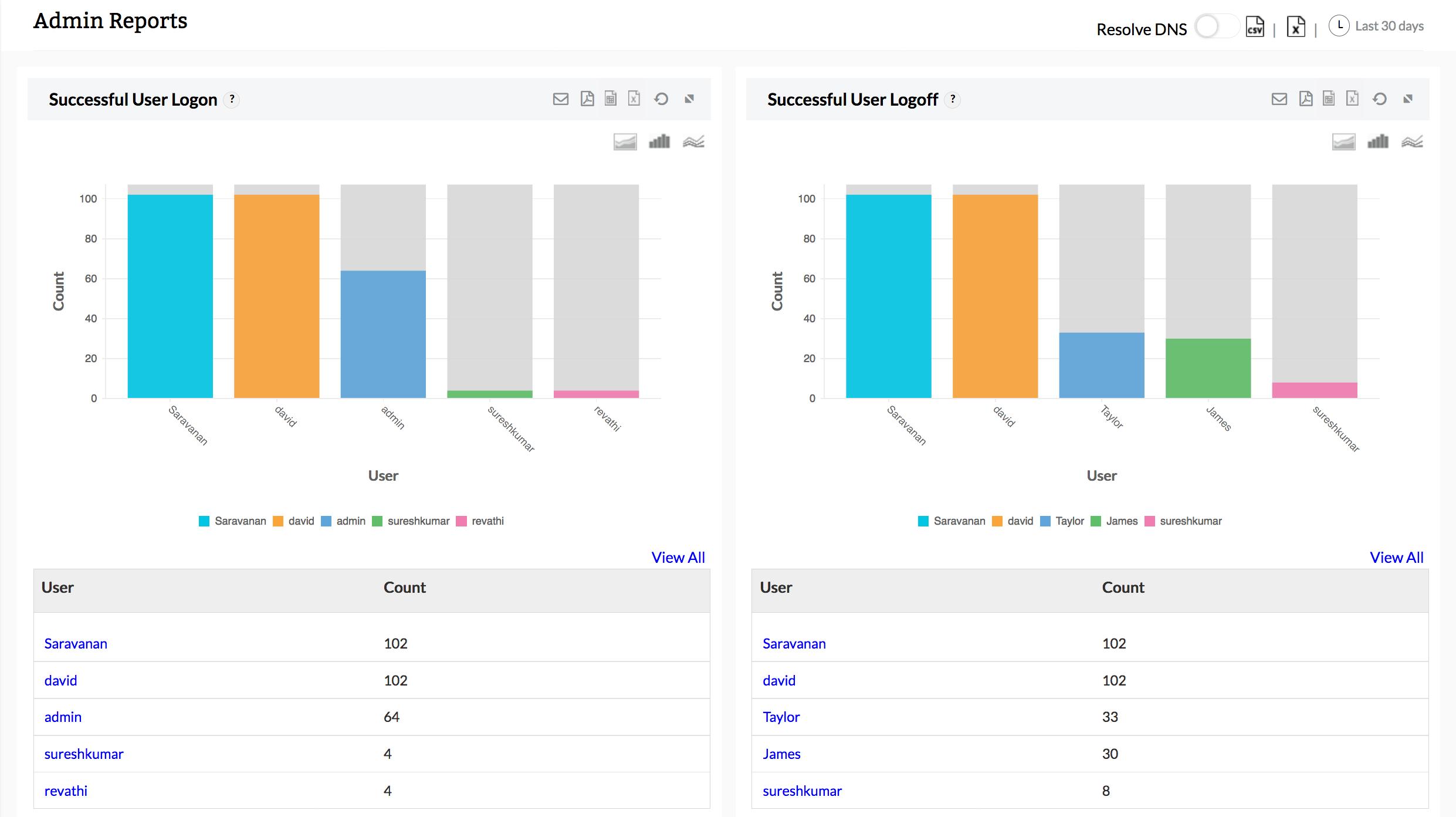 Analyse de l'activité des informations d'identification des utilisateurs du pare-feu - ManageEngine Firewall Analyzer