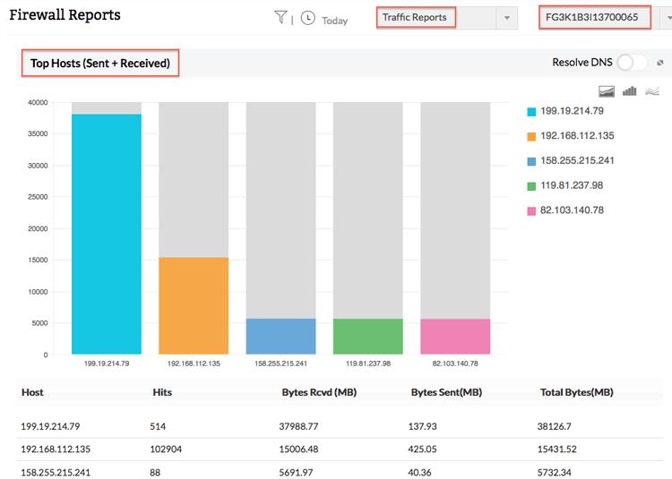 Rapports d'analyse de la bande passante FortiGate - ManageEngine Firewall Analyzer