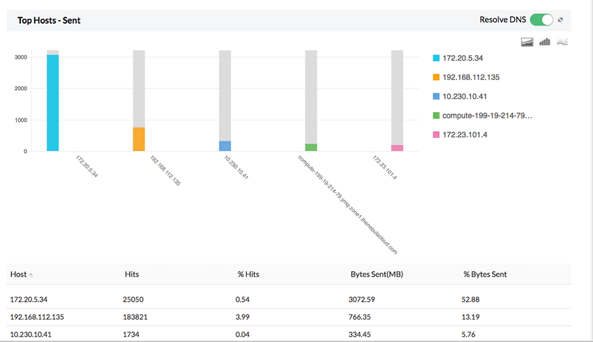 Analyse de la bande passante du pare-feu Juniper - ManageEngine Firewall Analyzer