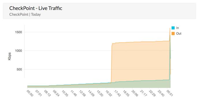 Analyse en temps réel de la bande passante Check Point