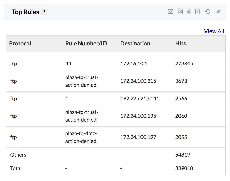 Firewall FTP Report