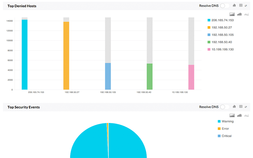 Securepoint security reports