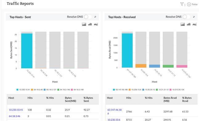 SonicWALL firewall bandwidth monitoring - traffic reports - ManageEngine Firewall Analyzer