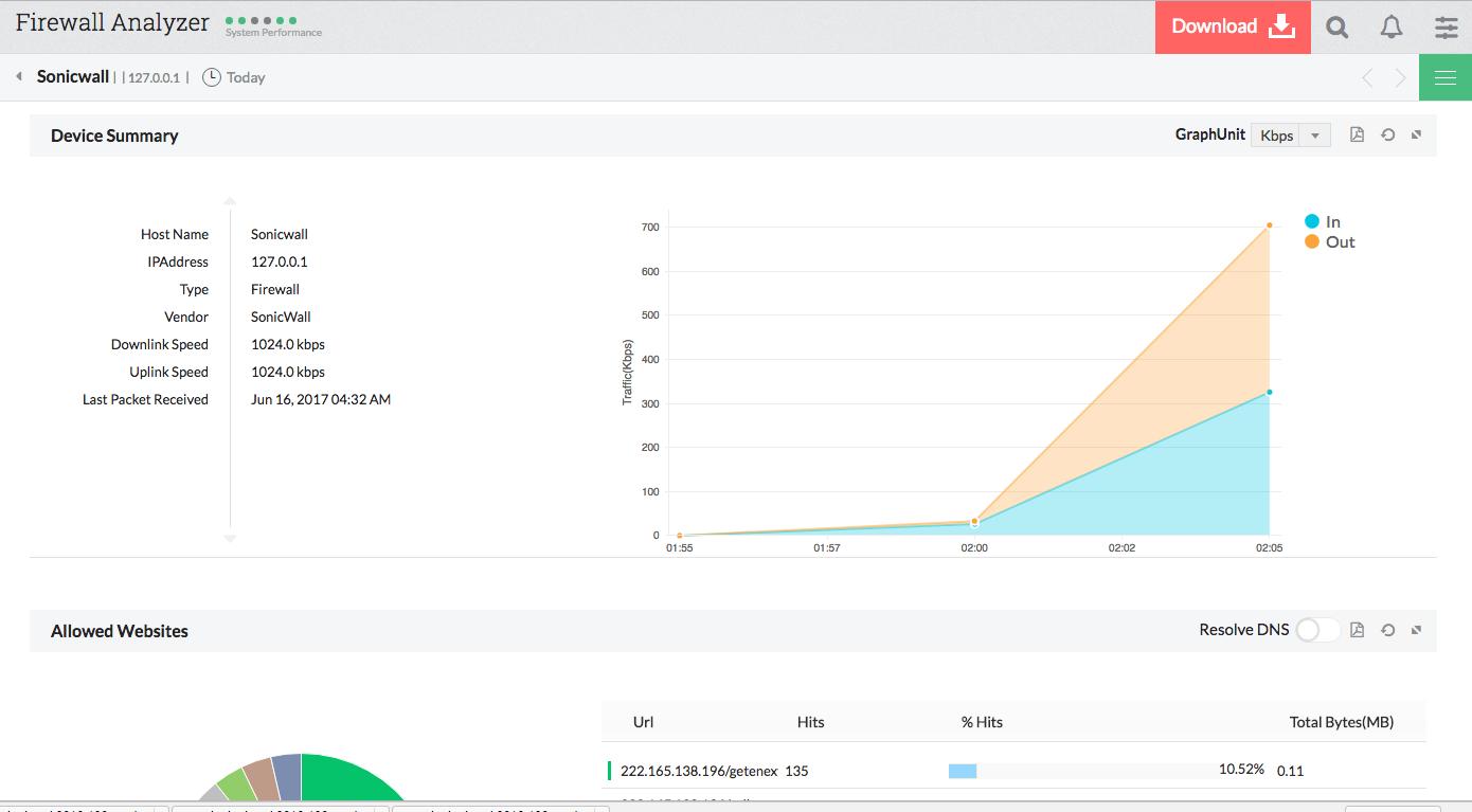 Gestion de la sécurité et de la capacité du réseau SonicWall - ManageEngine Firewall Analyzer