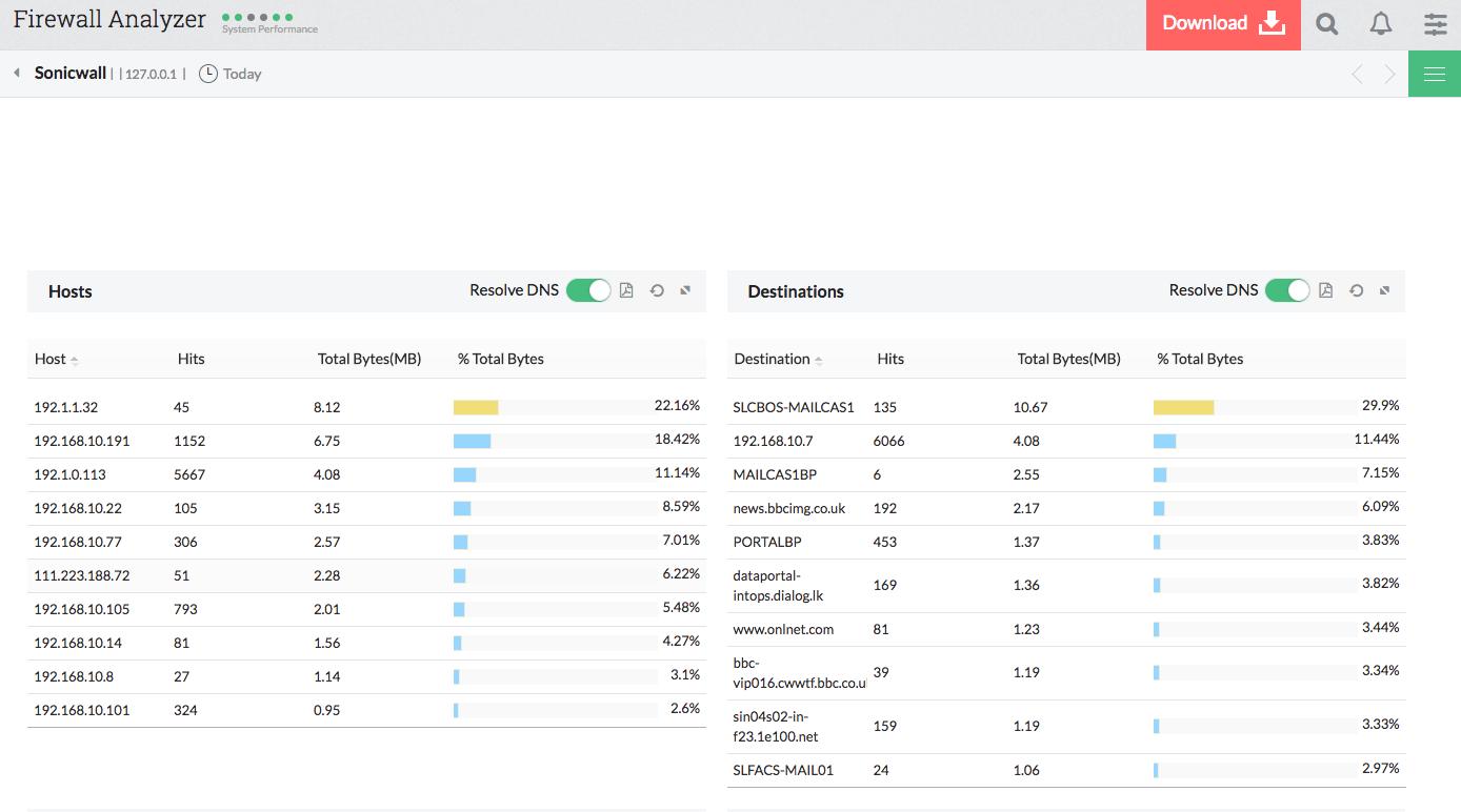 Analyseur de trafic SonicWall - ManageEngine Firewall Analyzer