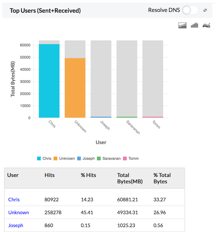 Firewall Analyzer Total Traffic Sent+Received