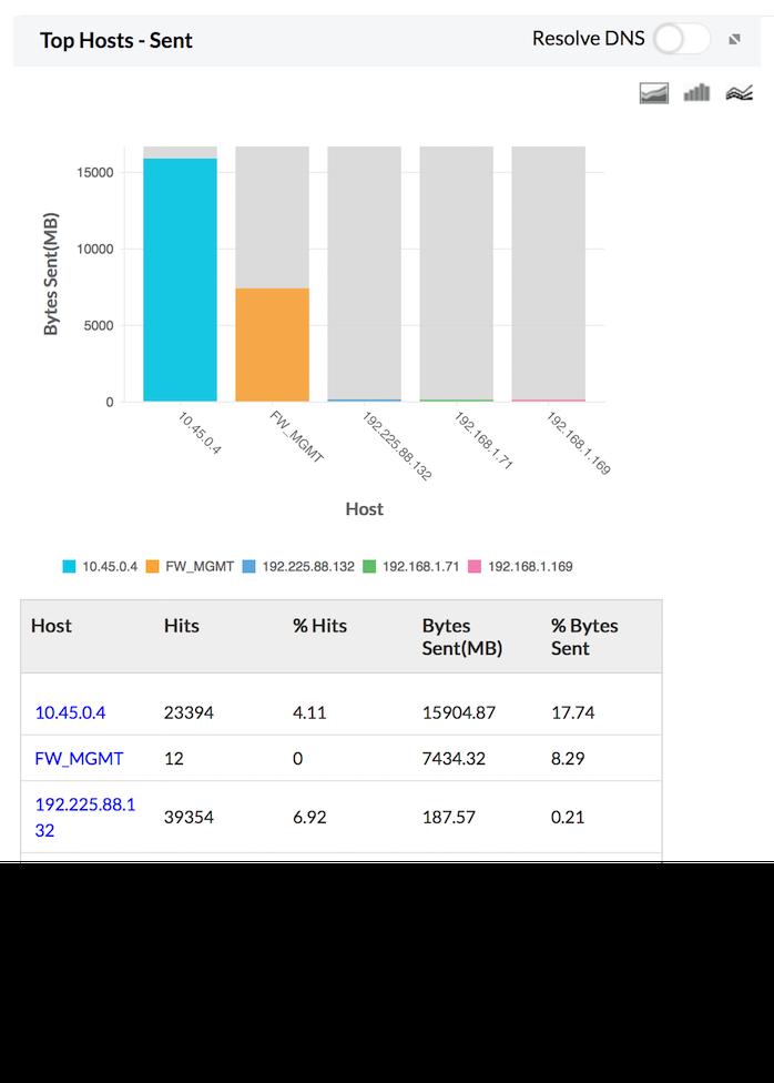 Firewall Traffic Analyzer Reports Sent - ManageEngine Firewall Analyzer