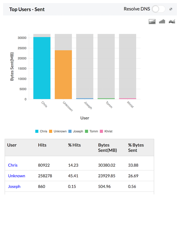 Firewall Analyzer Traffic Sent