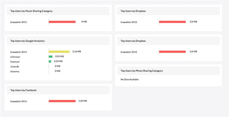 Liste de contrôle d'audit du pare-feu Check Point - ManageEngine Checkpoint Firewall Analyzer