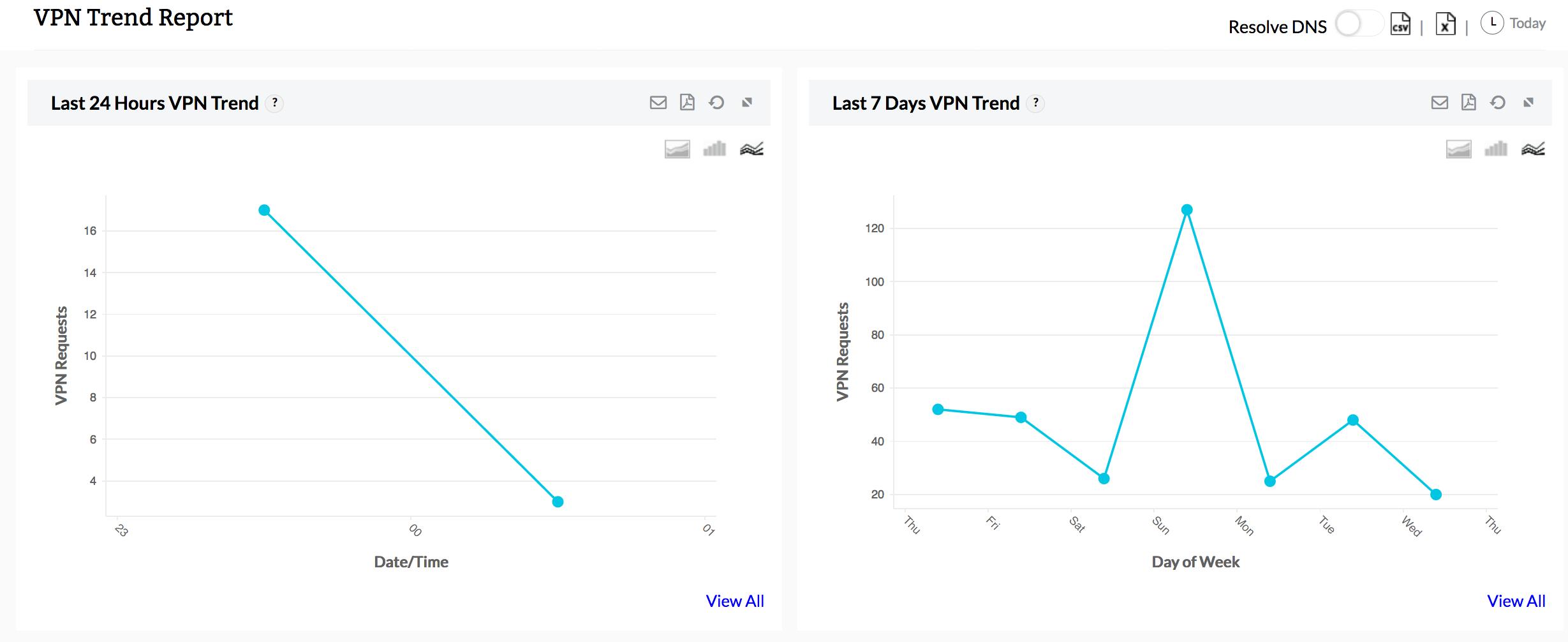 Monitor VPN connections - VPN monitoring tool Firewall Analyzer