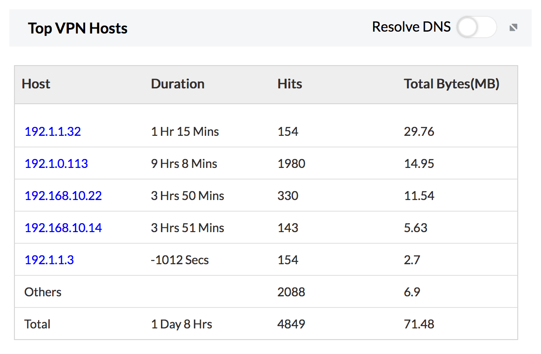 VPN Usage Reporting - ManageEngine Firewall Analyzer