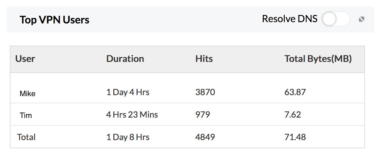 Rapport Top Utlisateurs VPN - MangeEngine Firewall Analyzer