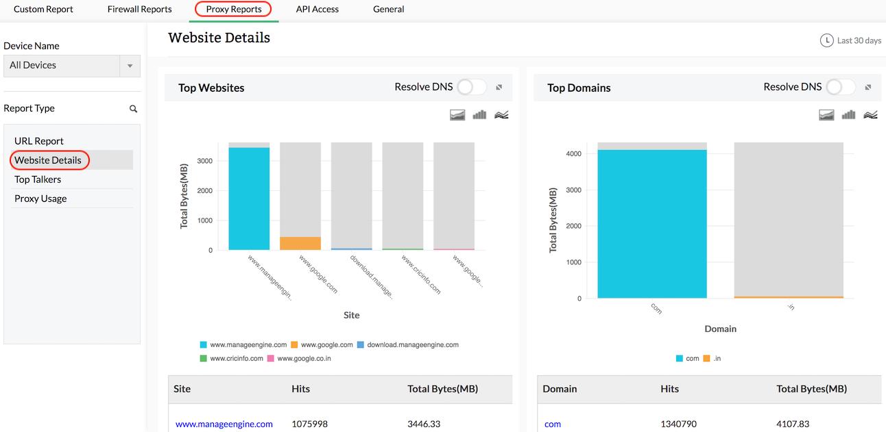Squid Proxy Report - ManageEngine Firewall Analyzer