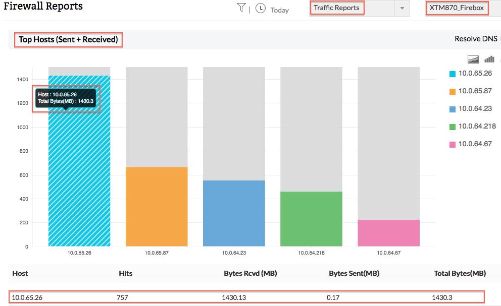 Analyse de la bande passante WatchGuard - ManageEngine Firewall Analyzer