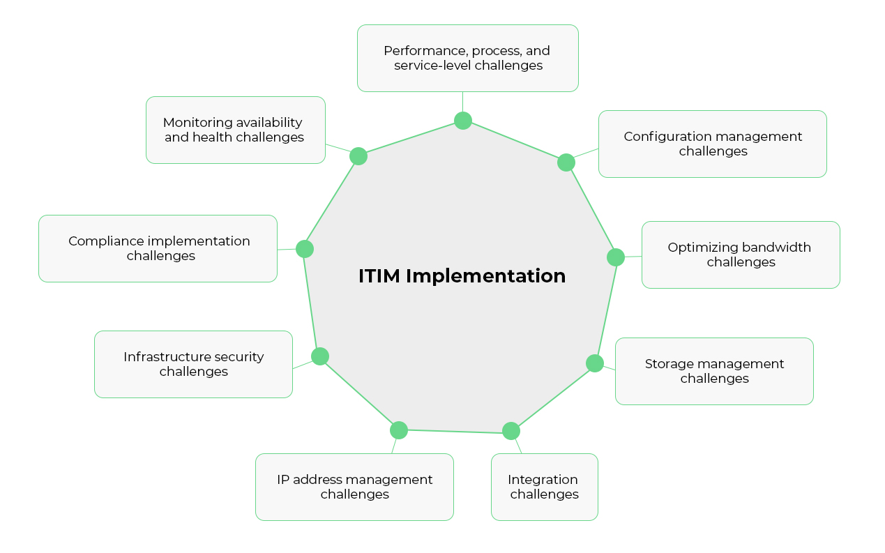 IT Infrastructure Management (ITIM) - ManageEngine OpManager Plus