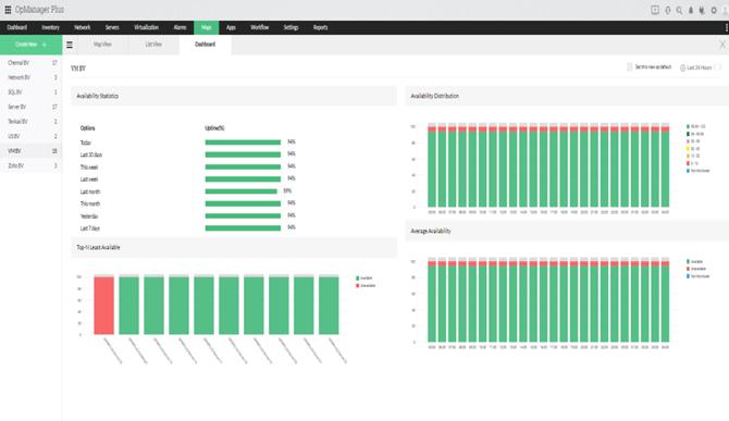 ITOM Metrics - ManageEngine OpManager Plus