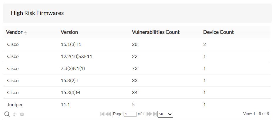 Widget de vulnérabilité du firmware - Firmwares à haut risque - ManageEngine Network Configuration Manager