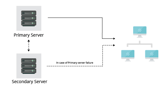 Network Monitoring Device - ManageEngine OpManager