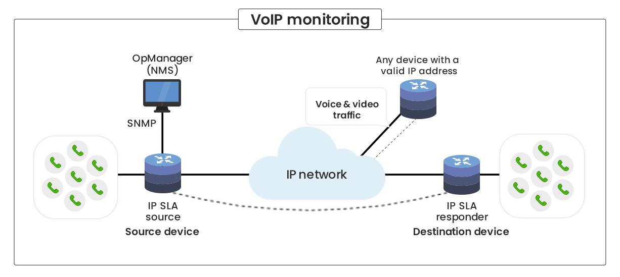 Cisco IP SLA Monitoring Tool - ManageEngine OpManager
