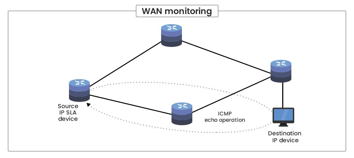 Monitor IP SLA - ManageEngine OpManager
