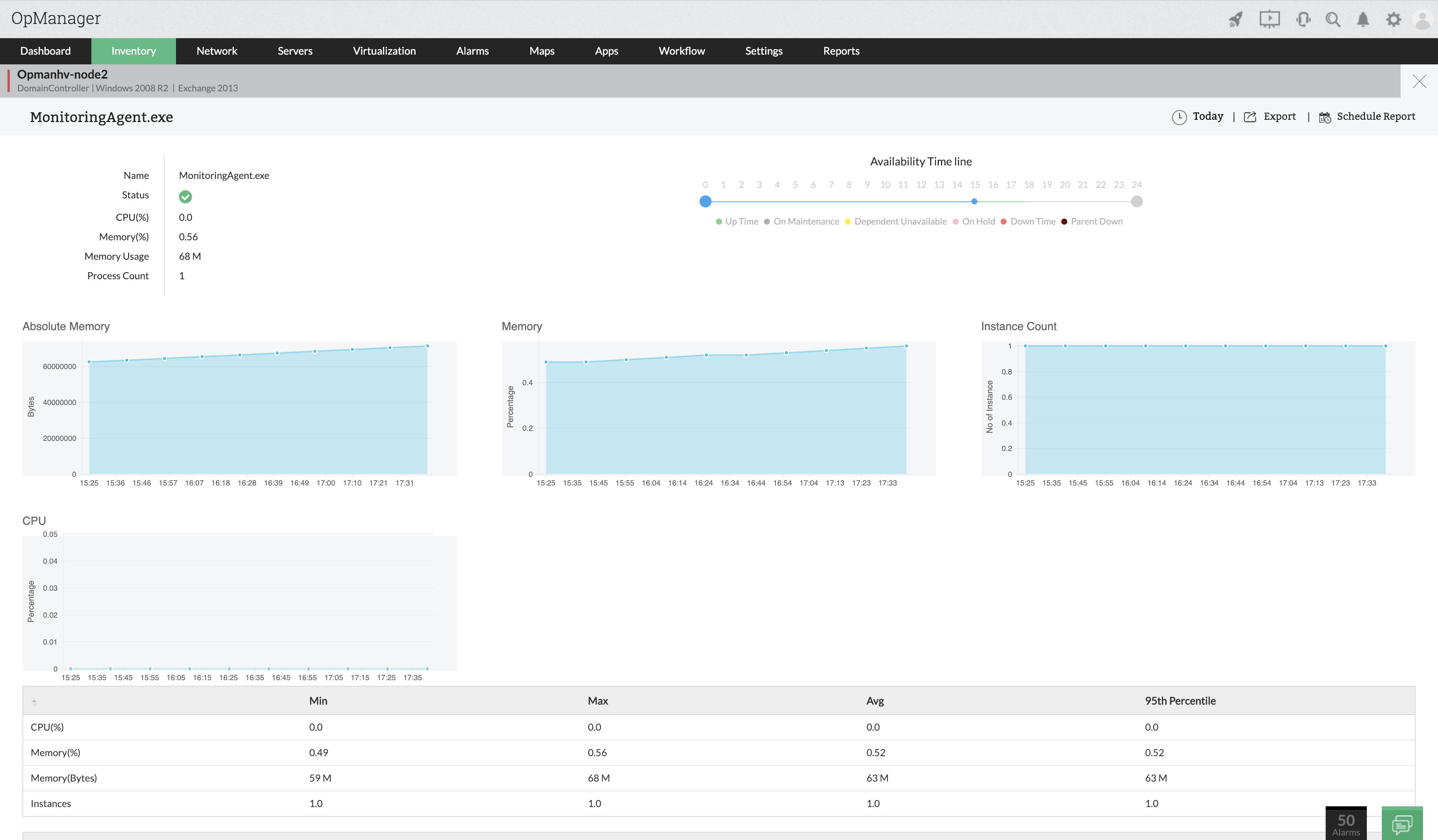 Moniteur de processus réseau Windows - ManageEngine OpManager