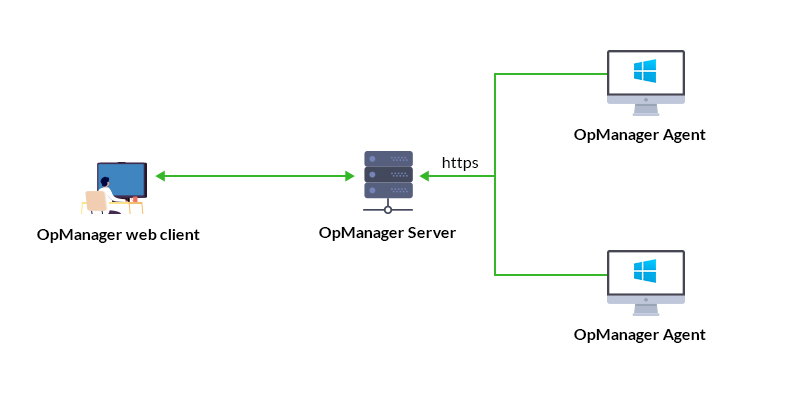 Working of OpManager's Agent-based monitoring in LAN architecture