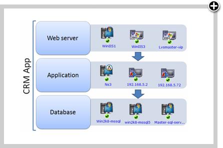 Carte du réseau du centre de données