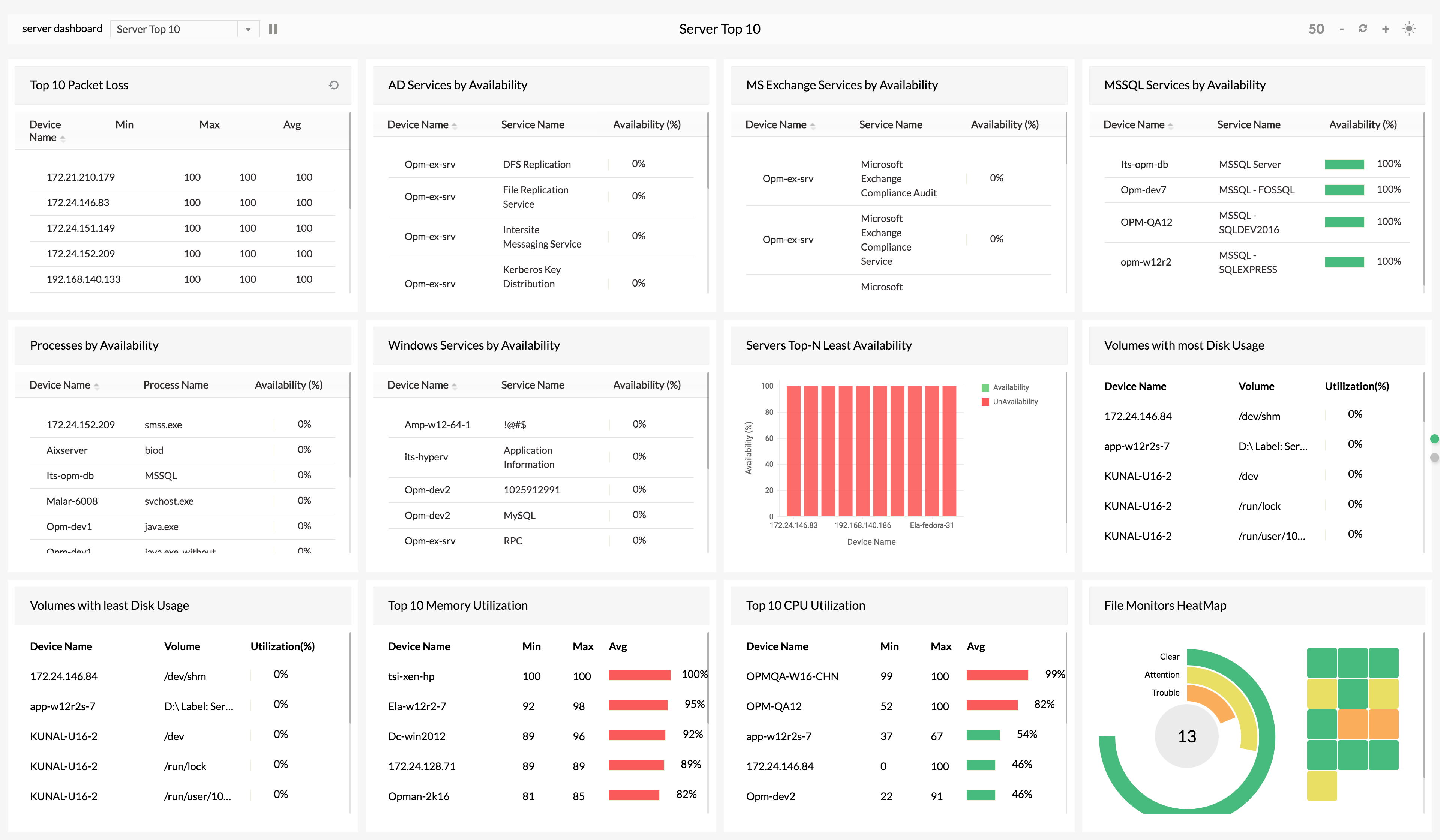 DataCenter Monitoring System - ManageEngine OpManager