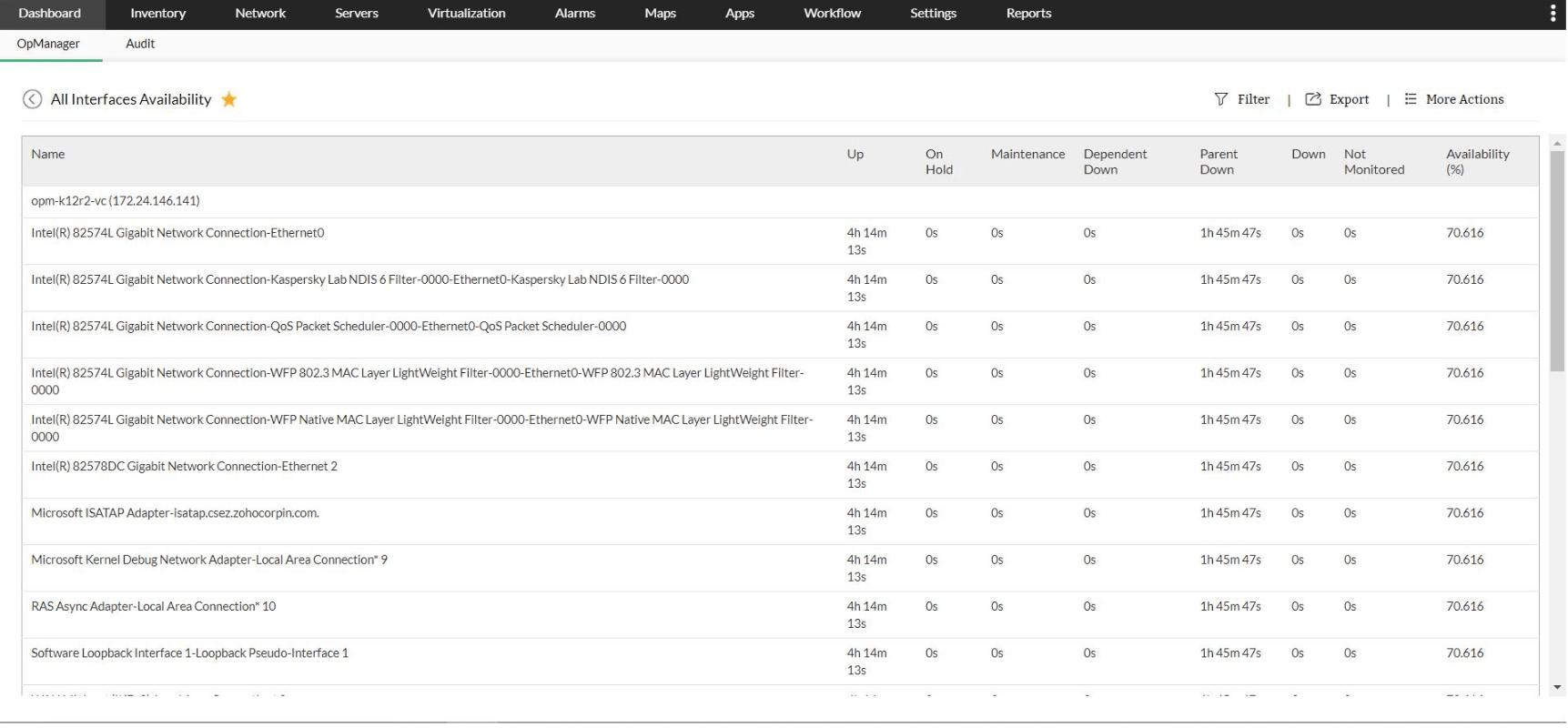 Analyse de la disponibilité de l'appareil - ManageEngine OpManager
