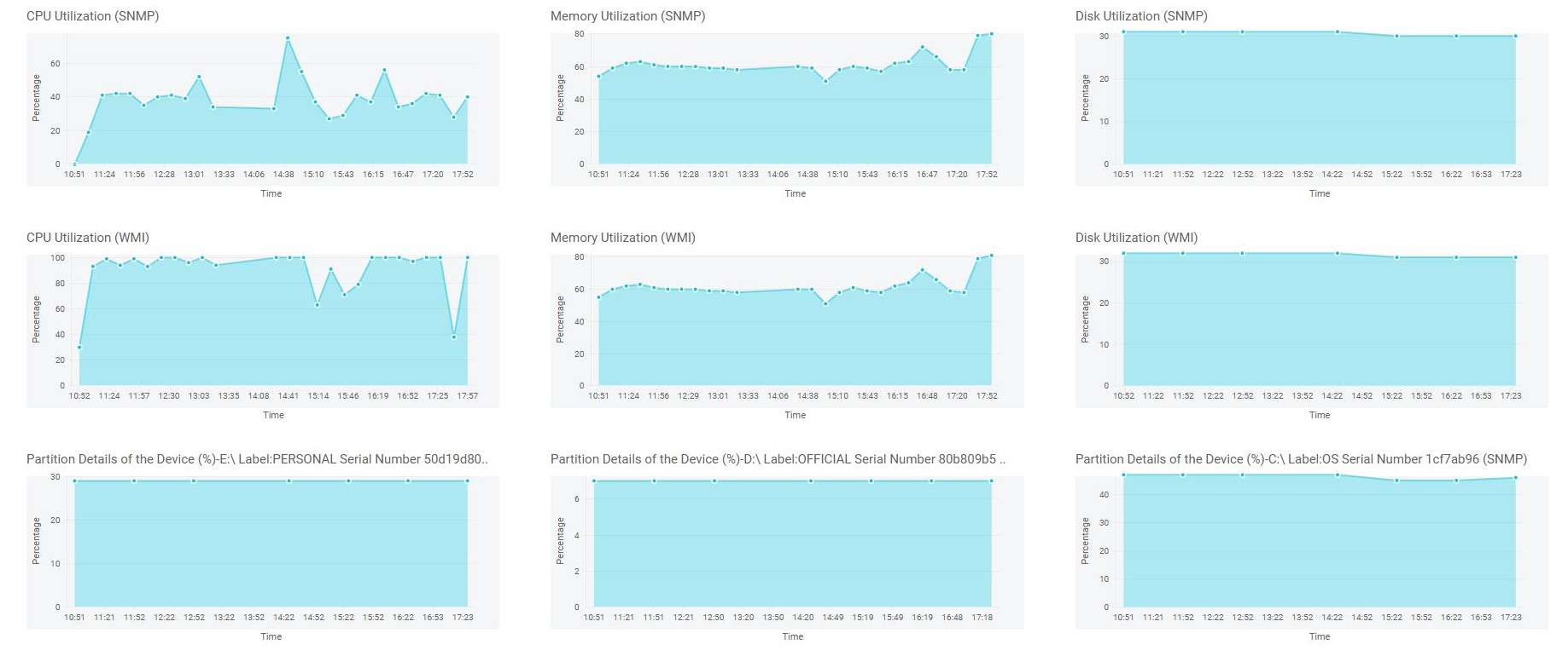 Analyse des ressources matérielles - ManageEngine OpManager