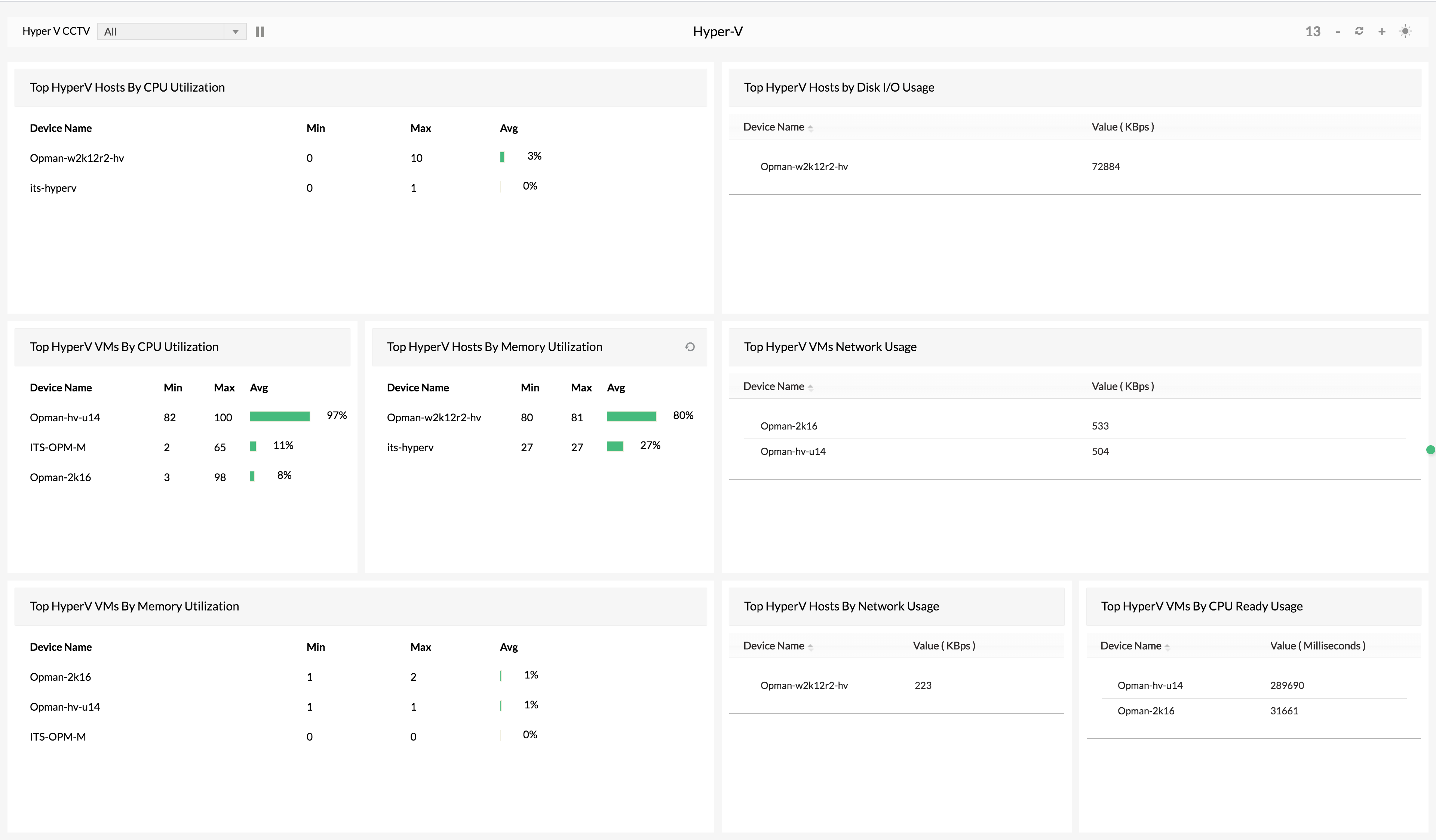 Microsoft Hyper-V Performance Monitoring - ManageEngine OpManager