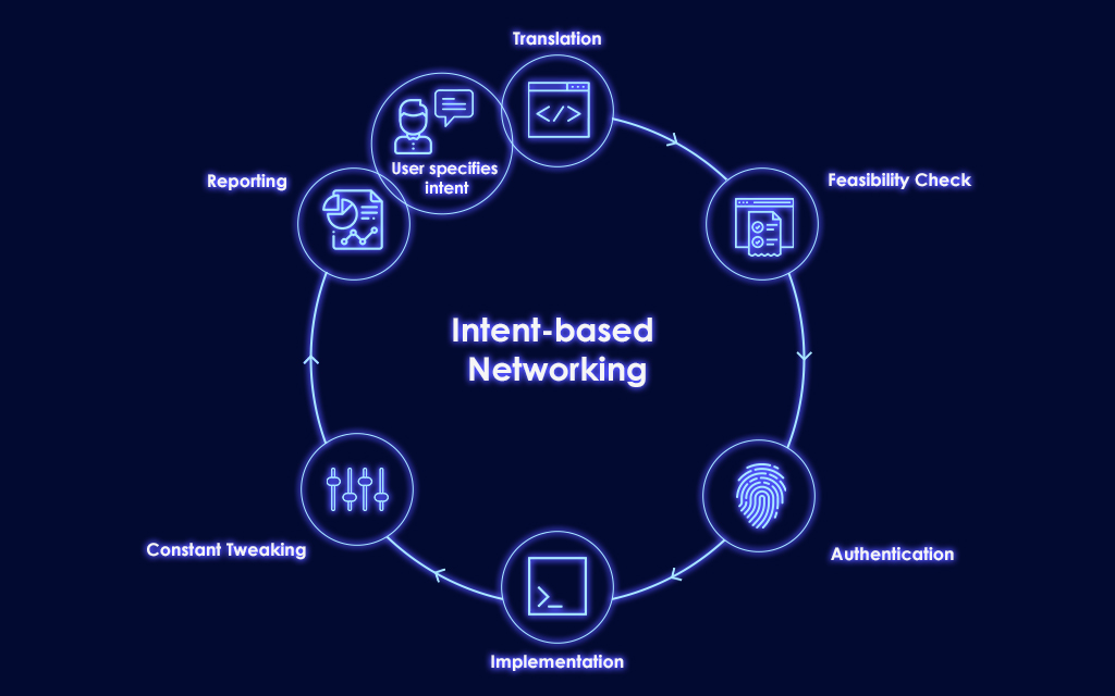 Intent Based Networking (IBN) - ManageEngine OpManager