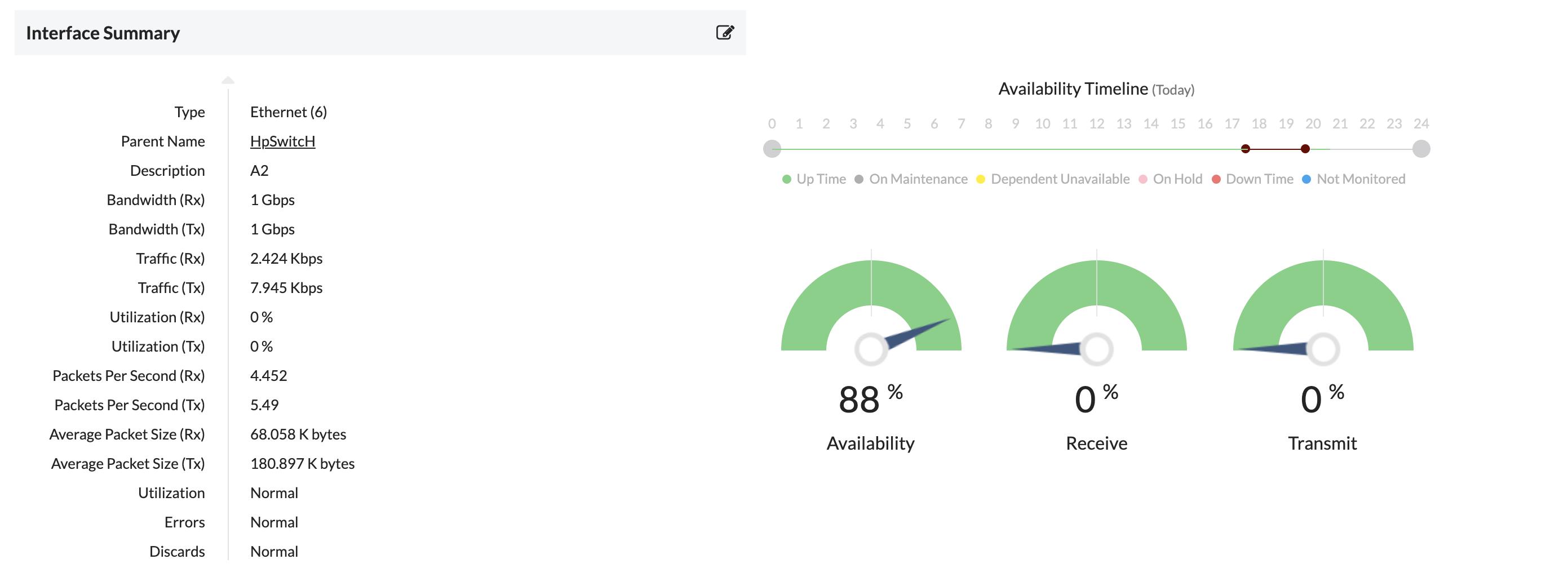 Analyse des interfaces de commutation - ManageEngine OpManager
