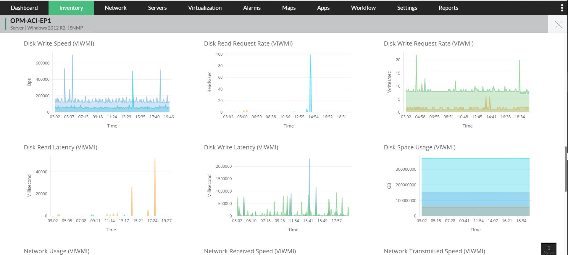 Analyse de la santé et des performances du LAN - ManageEngine OpManager