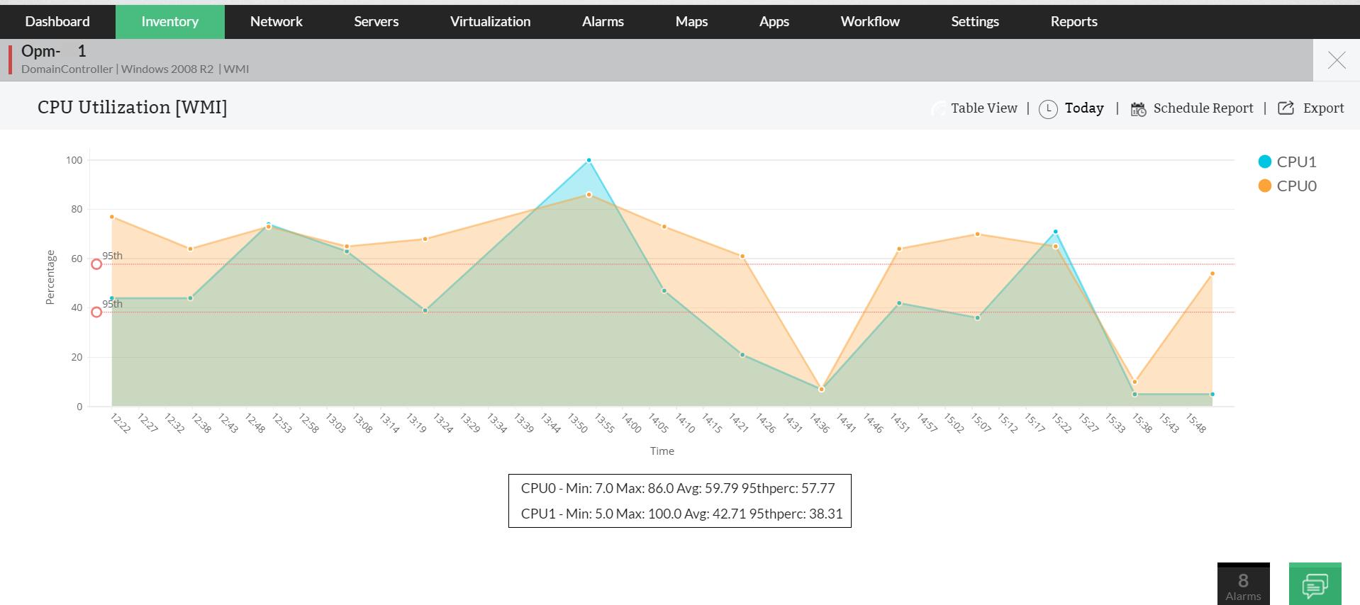 CPU Utilization Monitoring Tool