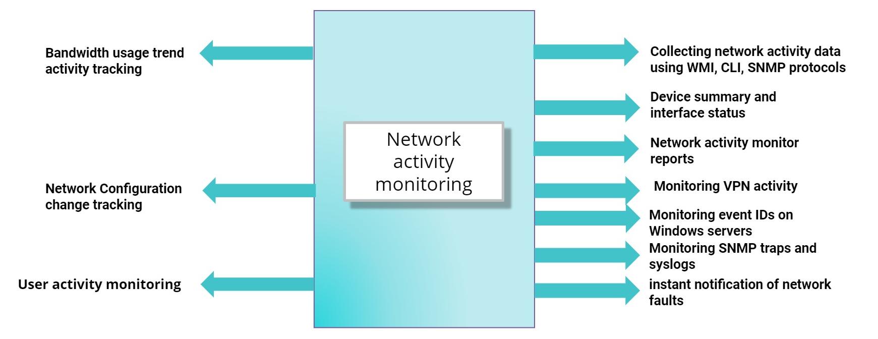 Analyse de l'activité réseau - ManageEngine OpManager