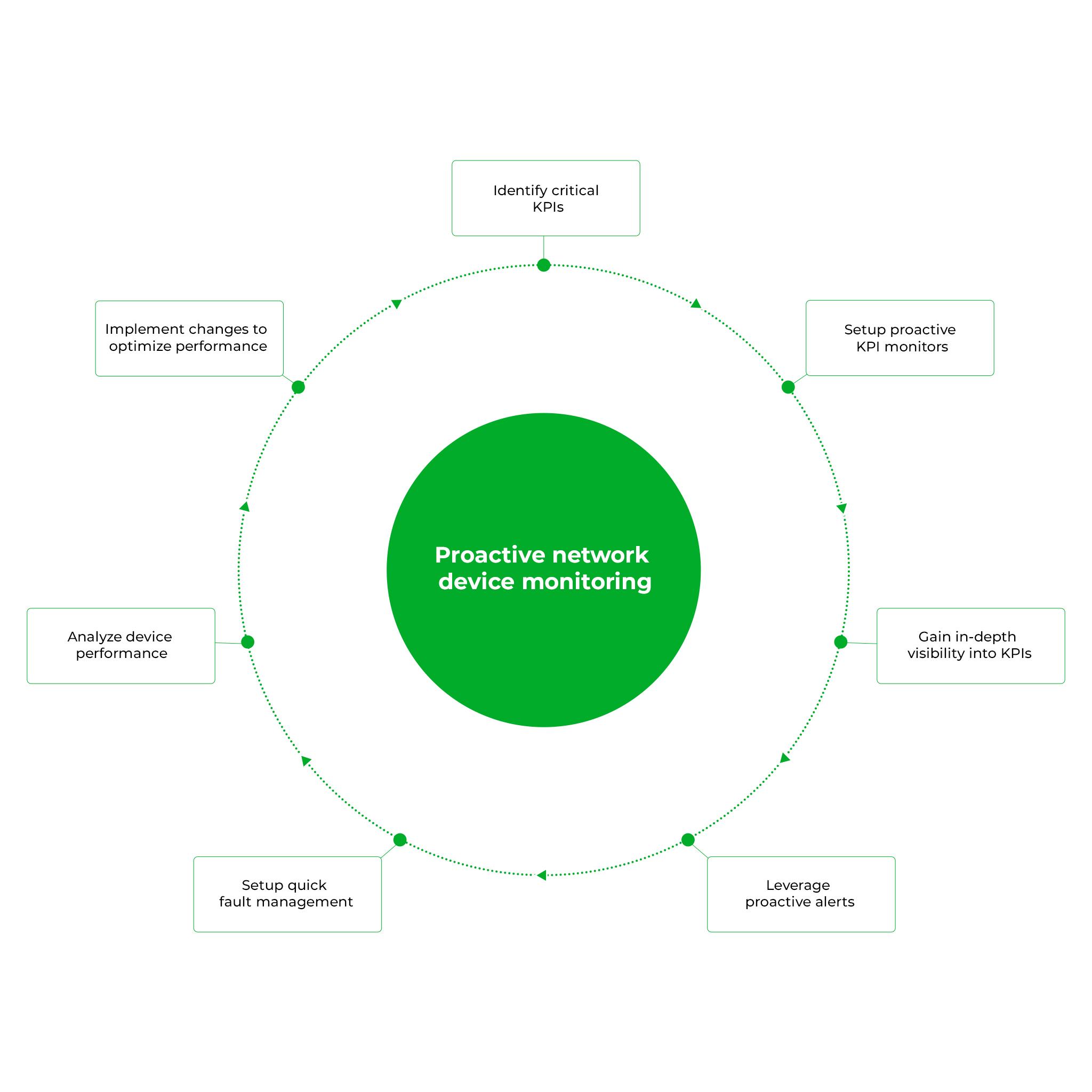 Analyse proactive des périphériques réseau - ManageEngine OpManager