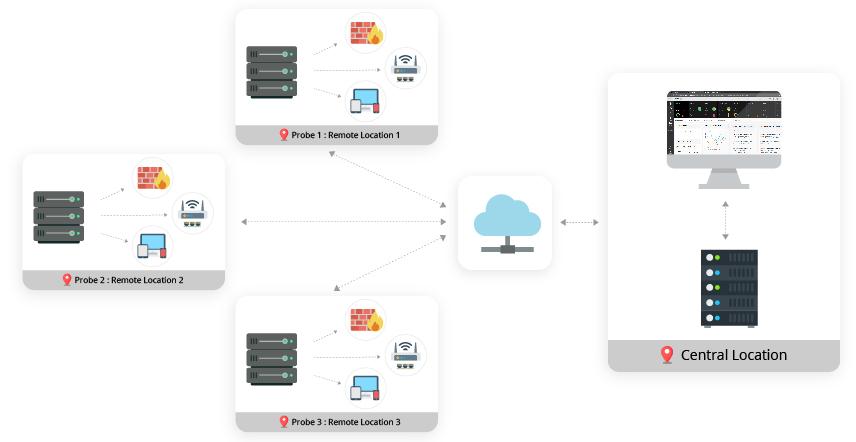 Enterprise Monitoring Software - ManageEngine OpManager