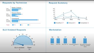 Intégration de ServiceDesk Plus avec OpManager