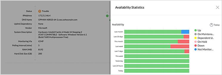 Analyse de la disponibilité et de l'intégrité du serveur